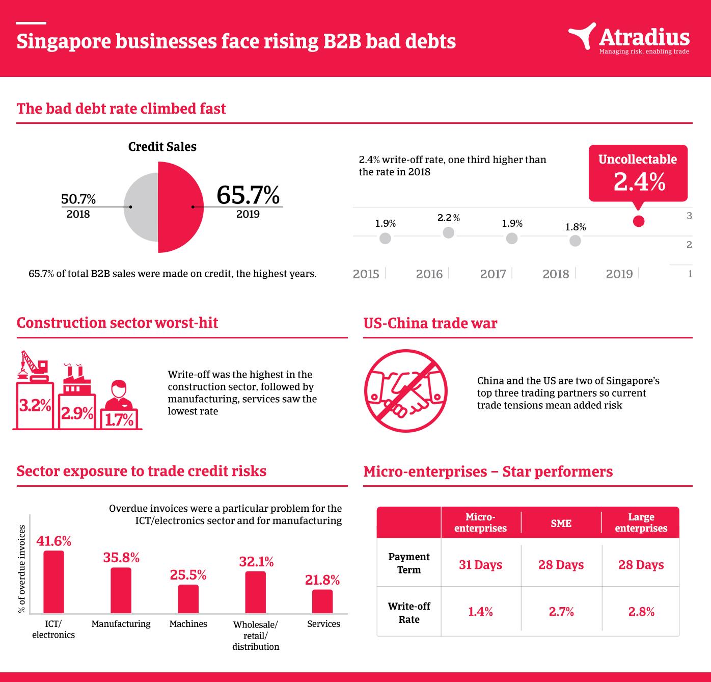 Infographic - PPB Singapore