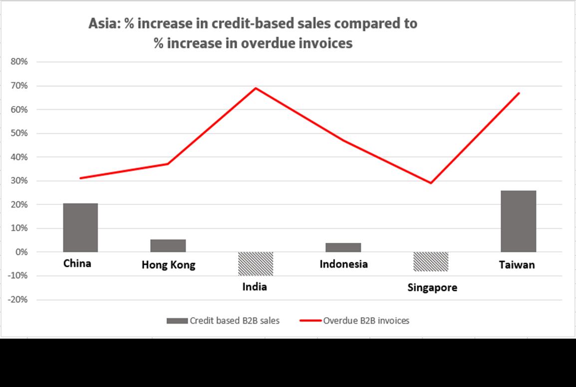 Atradius-Payment-Practice-Barometer-for-Asia-June-2020