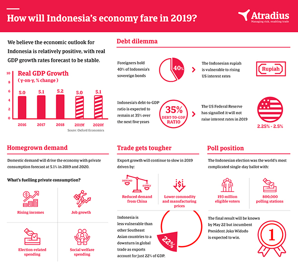 Atradius Indonesia Economy 2019