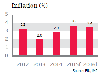 CR_Colombia_inflation