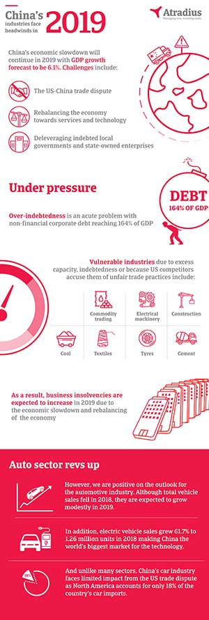Infographic - China industries face headwinds in 2019