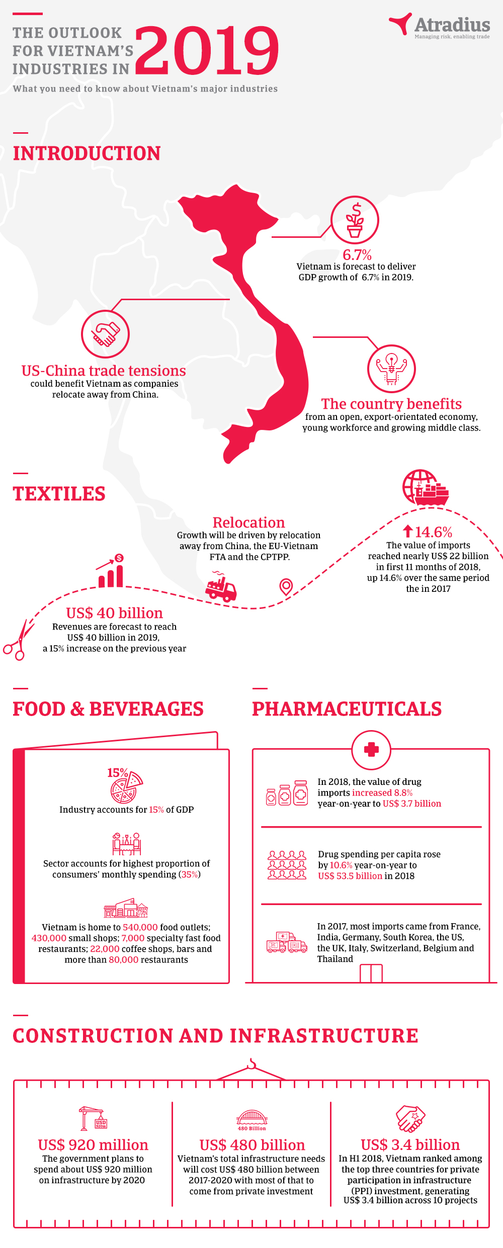 Infographic - The Outlook for Vietnam's industries in 2019