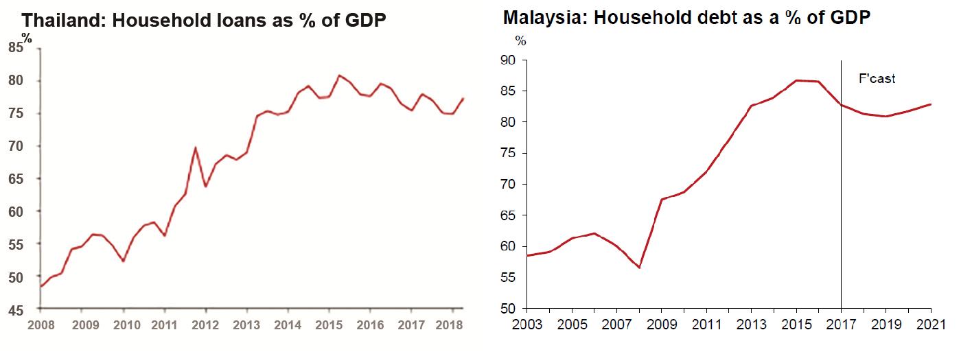 Thailand Malaysia Household loans