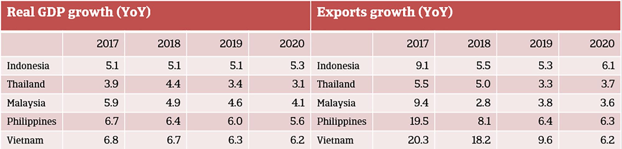Moderate impact on economic growth